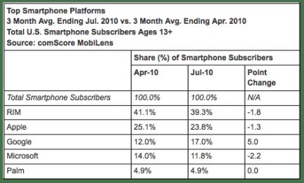 comscore100916 001 comScore: Apple perde terreno, Android continua a crescere a ritmi sostenuti