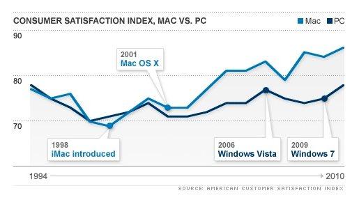 satisfactionapple Utenti Apple sempre più soddisfatti.
