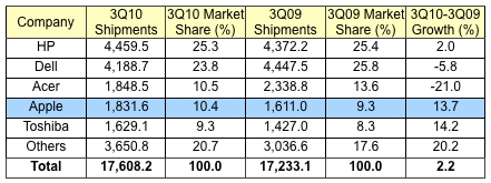 apple us market share2 Negli USA, i Mac a quota 10% di market share
