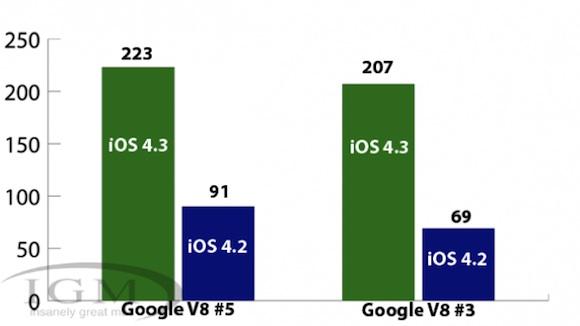 benchmarks 4 3 e1299354483857 iOS 4.3: primi test sul browser Safari con il nuovo motore Nitro