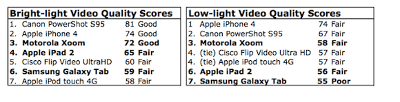 screen capture 51 iPad 2: le fotocamere sono qualitativamente sotto le aspettative