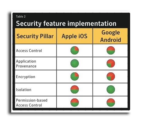 symantec 110628 2 Symantec: Apple iOS è più sicuro di Android