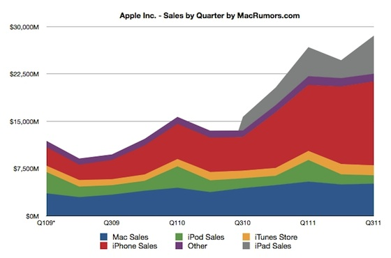 aapl sales by quarter1 Risultati del Trimestre fiscale di Apple