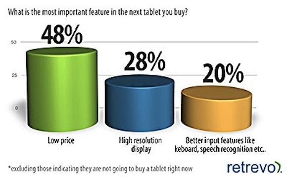 retrevoipad7 26 I concorrenti delliPad dovranno essere più economici per conquistare quote di mercato!