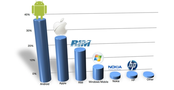 Percentuali Smartphone, domina Apple ma Android è sempre più forte.
