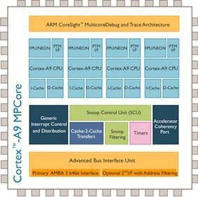 arm cortex a9 quad core small Nessun iPad 3 fino a giugno 2012