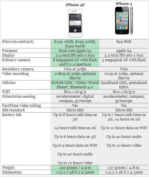 confronto Un video confronto tra iPhone 4 e iPhone 4S