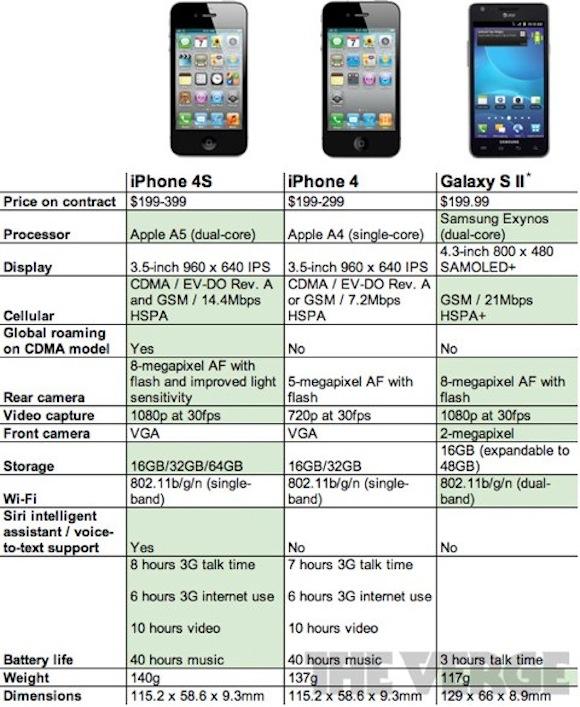 iPhone 4S vs Galaxy S II Confrontiamo liPhone 4S e il Samsung Galaxy S II grazie ad una tabella comparativa