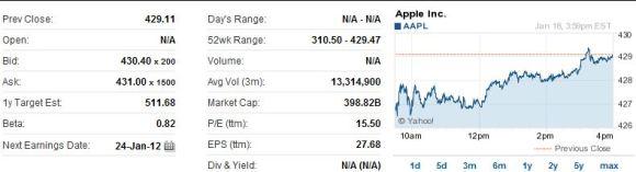 AAPL Apple 580x157 Il titolo di Apple AAPL raggiunge il massimo storico di 429$ per azione