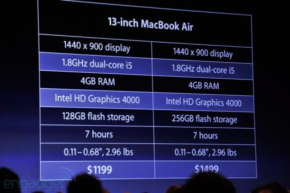applewwdc2012liveblog3533 580x385 Keynote WWDC 2012: le principali novità dal Moscone Center