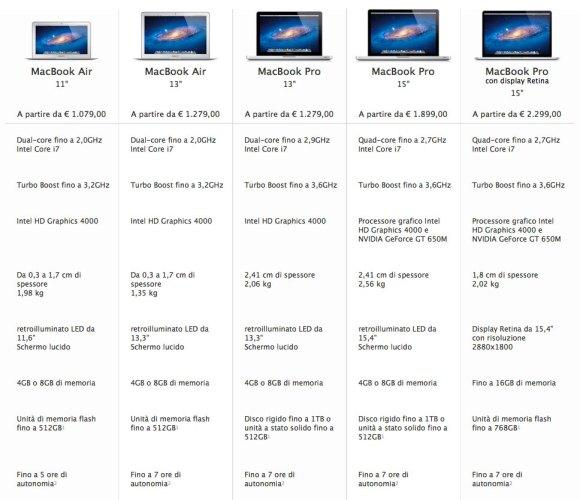 specchiettoPortatiliMac 580x500 Situazione dei portatili Mac dopo il keynote del WWDC 2012