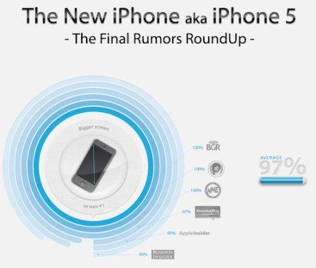 infografica  tutti i rumor sul nuovo iphone Tutte le novità più attese del nuovo iPhone 5 in una splendida Infografica