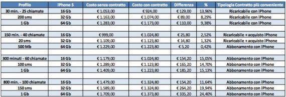 SosTariffeiPhone5 Sostariffe: iPhone 5 in abbonamento conviene e costa meno del 4s