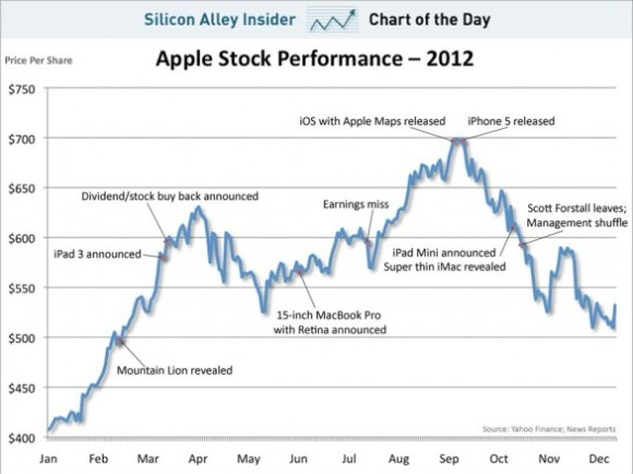 2012 azioni apple 586x439 580x434 Azioni Apple: un 2012 con valori record e crolli significativi. Ma con un +31% globale