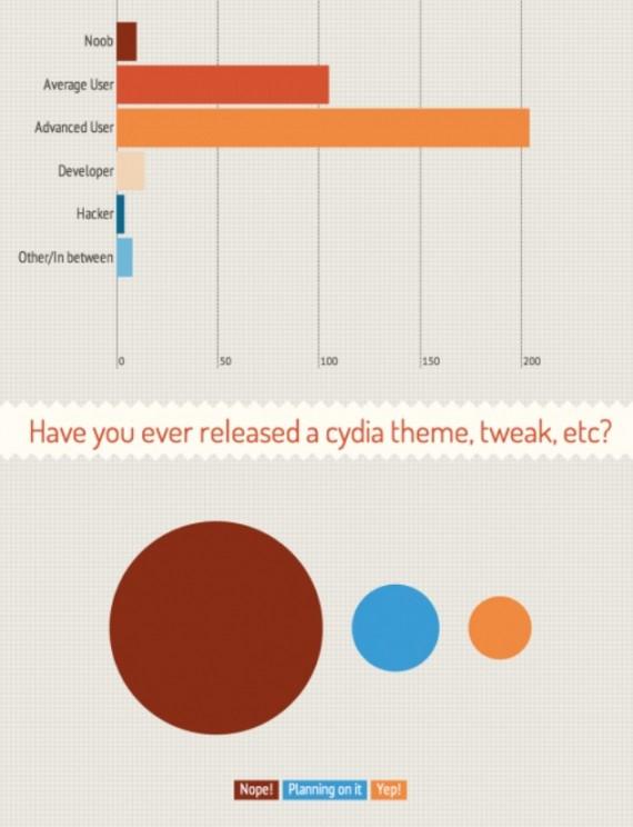 Jailbreak3 Chi effettua il Jailbreak? Scopriamolo in questa interessante infografica