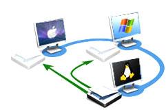 usboverethernet USB Network Gate per Mac, condividi in rete i dispositivi USB con altri computer