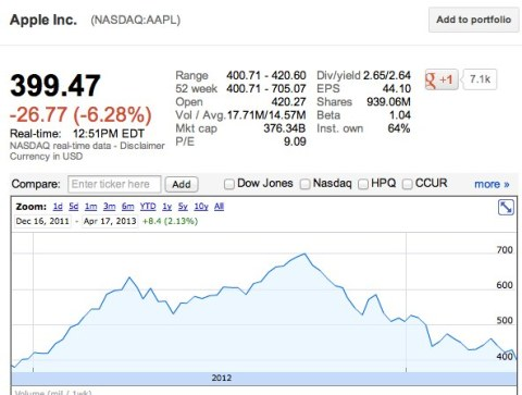 Nasdaq AAPL 17 Aprile 2013 Apple: Le azioni AAPL precipitano a 400$
