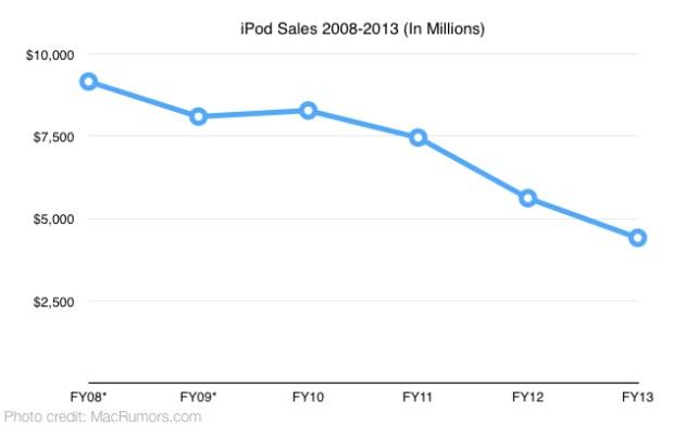 iPod Sales 620x391 iPod non vende più e indovinate di chi è la colpa...