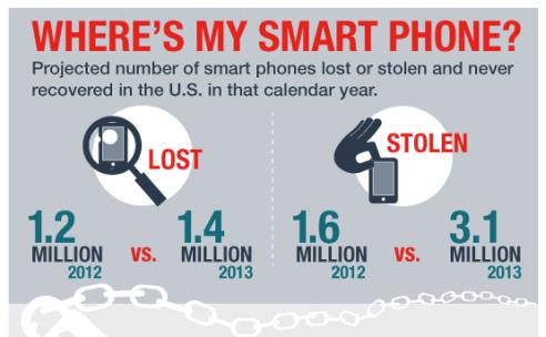 furti iphone