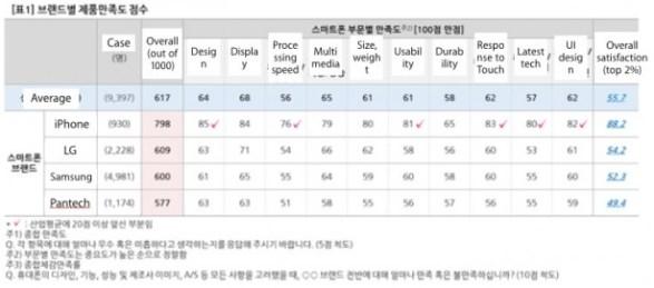 applesamsung In Sud Corea gli utenti preferiscono liPhone 5s in termini di soddisfazione e gradimento