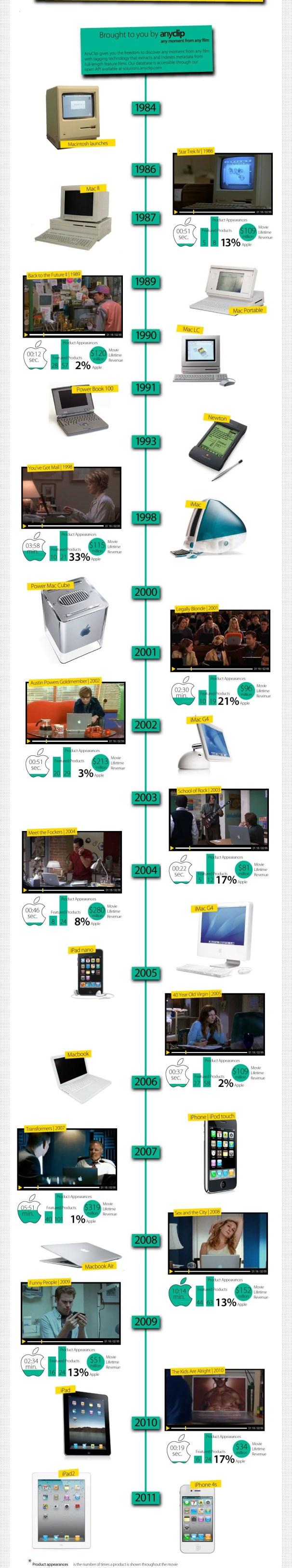 infograficaapple