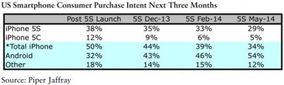 iphone61 Negli Stati Uniti, molti consumatori rimandano gli acquisti degli iPhone in attesa delluscita del nuovo iDevice