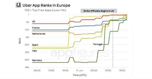 Uber AppStore 620x323 Sciopero dei tassisti a vantaggio di Uber: boom di download per lapp in Europa