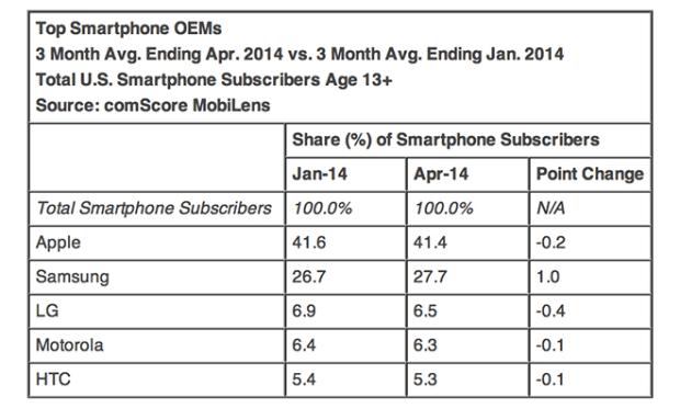 iphonevendite 620x372 liPhone rimane lo smartphone più acquistato dagli utenti negli USA