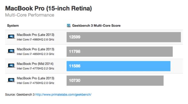Geekbench 3 620x343 Ottimi risultati per i benchmark dei nuovi MacBook Pro Retina 2014