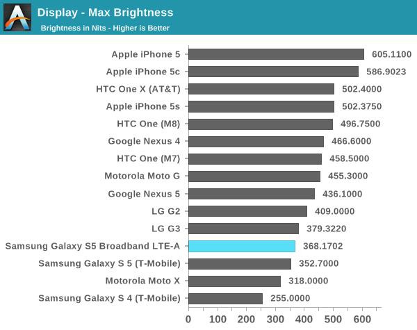 classifica AnandTech: nei test iPhone 5 e iPhone 5s ottengono ottimi risultati, liPhone 5c conquista 4 test su 5