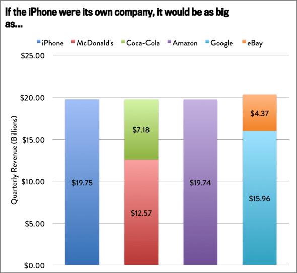 iphone LiPhone come fatturato si può confrontare con intere aziende di mercato