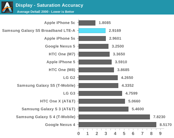 iphone5c AnandTech: nei test iPhone 5 e iPhone 5s ottengono ottimi risultati, liPhone 5c conquista 4 test su 5
