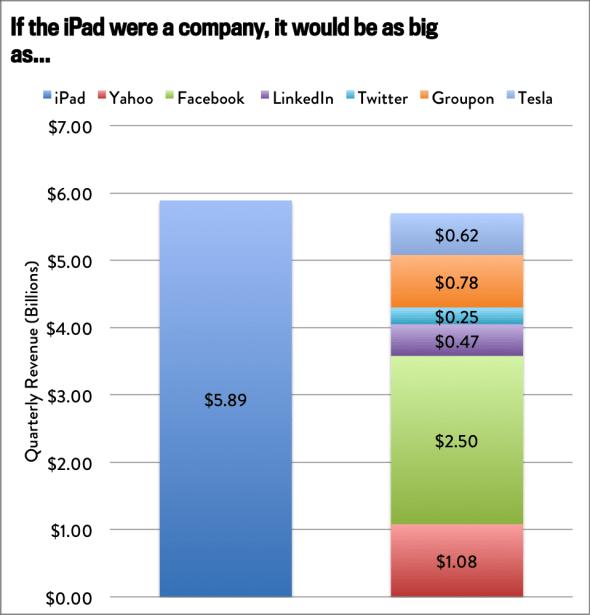 slateiphone LiPhone come fatturato si può confrontare con intere aziende di mercato