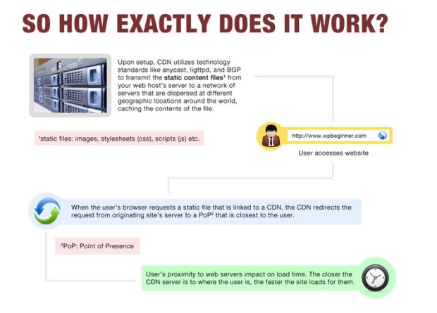 csn 620x445 Apple acquisisce una nuova rete di server CDN per migliorare la velocità in download degli update
