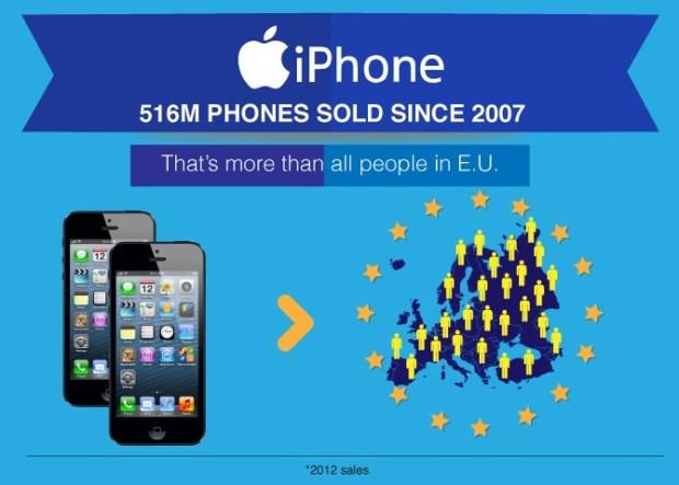 iphone 620x443 LiPhone, liPad e Angry Birds sono tra i 10 prodotti più venduti al mondo