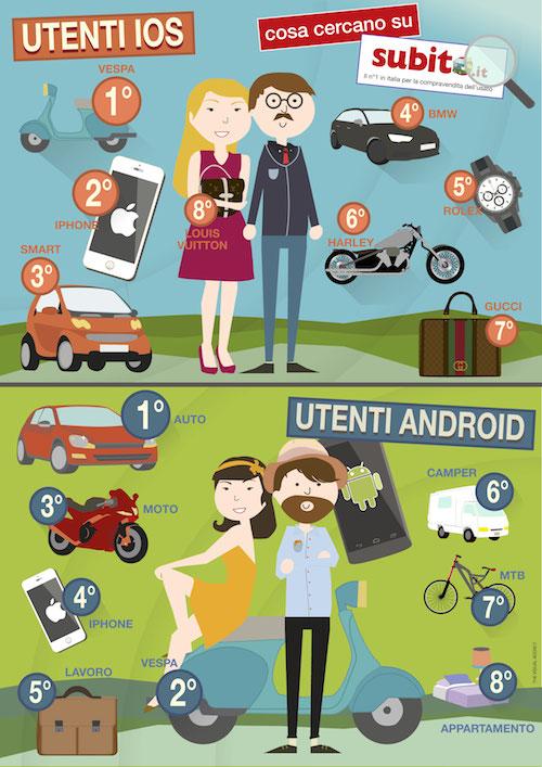 Infografica Cosa Cercano gli utenti iOS vs Android Utenti iOS e utenti Android: quali sono i loro gusti nello shopping?