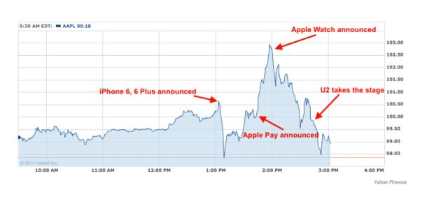 appleborsa 620x285 L'andamento delle azioni in Borsa di Apple, durante levento del 9 settembre del Flint Center