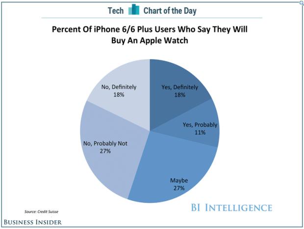 Applewatchindagine 620x466 Il 18% dei possessori di iPhone 6 e iPhone 6 Plus acquisteranno lApple Watch