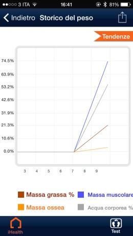iHealthApp4 620x1102 iHealth Wireless Body Analysis Scale, bilancia smart per tutti