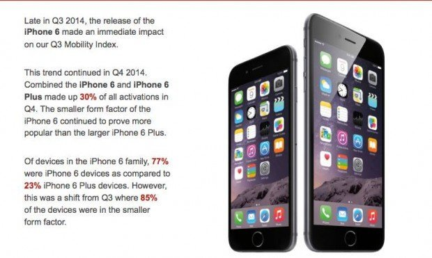 ios iphone 6 620x371 iOS supera Android nel mercato enterprise dellultimo trimestre 2014