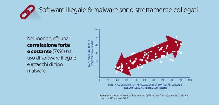 Infografica Ricerca Malware