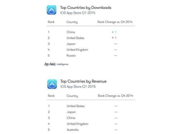top downloads and revenue 640x474 620x459 La Cina detiene il record di download di app iOS