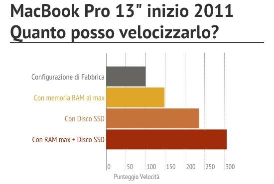 potenziamento macbook pro 13 inizio 2011 Potenzia il tuo MacBook Pro, a settembre BuyDifferent regala l'installazione