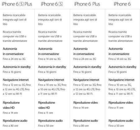 schermata 2015 09 10 alle 21.44.23 620x577 LiPhone 6S monta una batteria da 1715 mAh