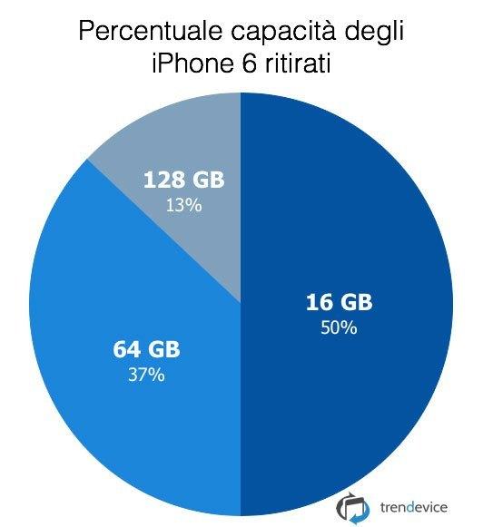percentuale-capacita-iphone6-ritirati-trendevice