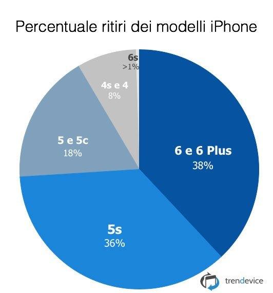 percentuale-ritiri