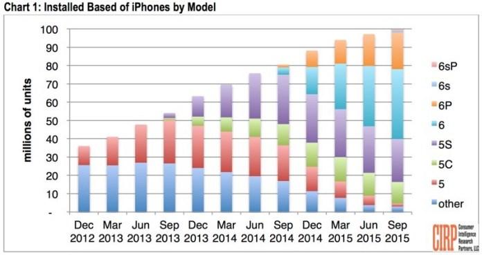cirpiphoneinstallbase 800x424 Più di 100 milioni di iPhone attivi negli Stati uniti e i due terzi sono iPhone 6 o successivi