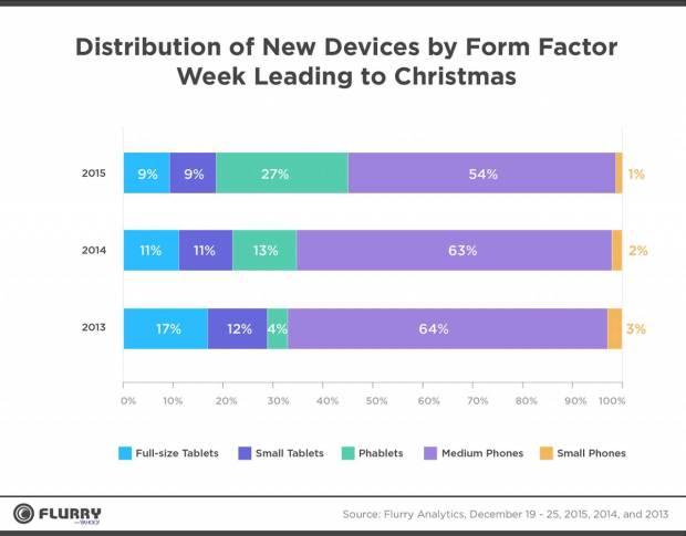 252902 1280 620x485 Apple domina il periodo Natalizio: nuovi dati da Flurry Analytics