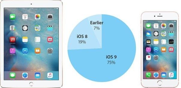 ios9installation 800x393 iOS 9 raggiunge il 75% dei dispositivi iOS attivi