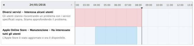 schermata 2016 03 24 alle 08.28.19 iMessage e FaceTime non funzionanti dopo laggiornamento ad OS X 10.11.4